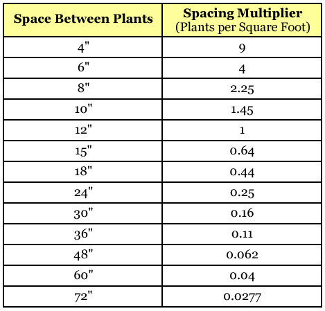 Plant Spacing Chart Bing Images